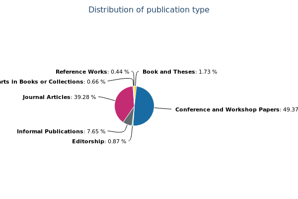 publication types in dblp